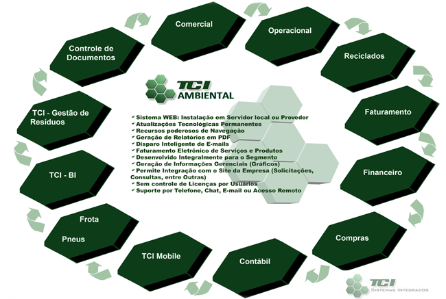 TCI Ambiental