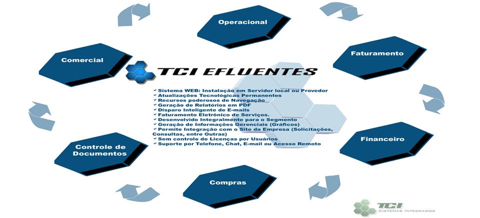TCI Efluentes